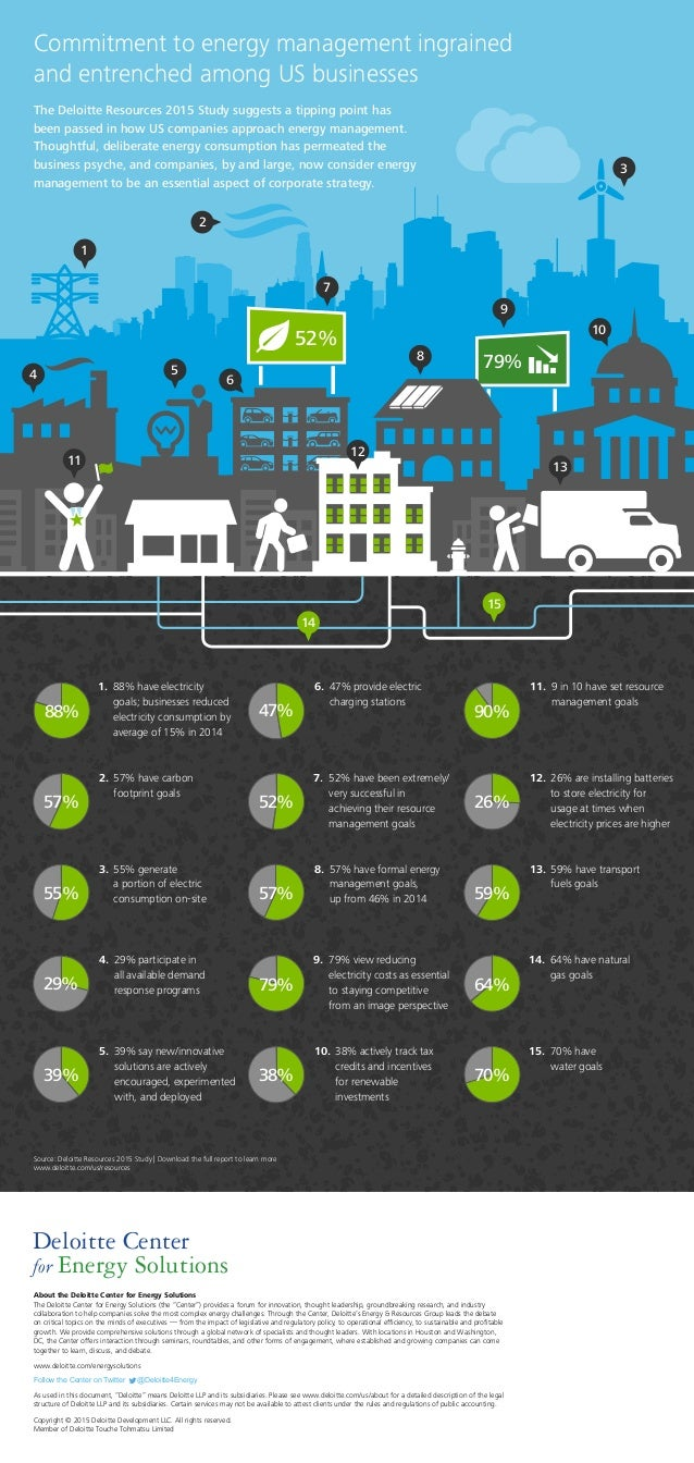 Commitment to energy management ingrained and entrenched among US businesses The Deloitte Resources 2015 Study suggests a ...