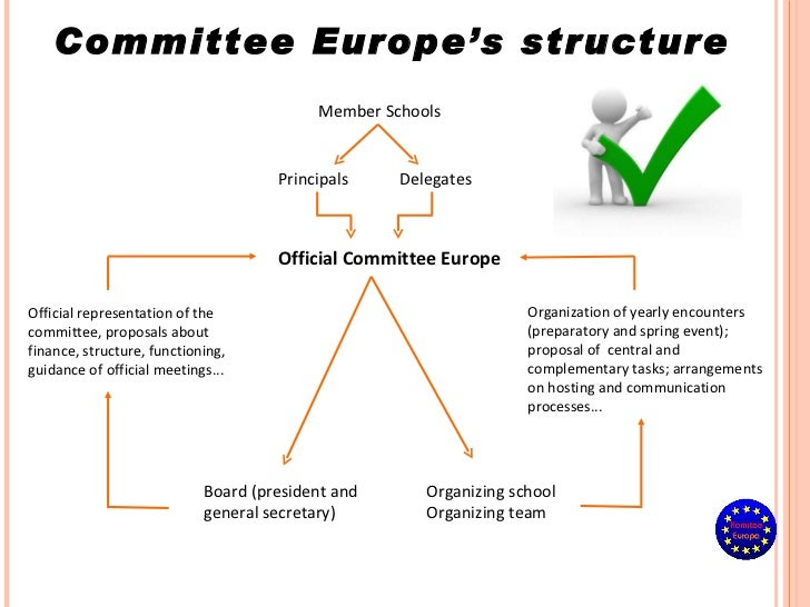 Member Schools Principals Delegates Official Committee Europe Board (president and general secretary) Organizing school  O...