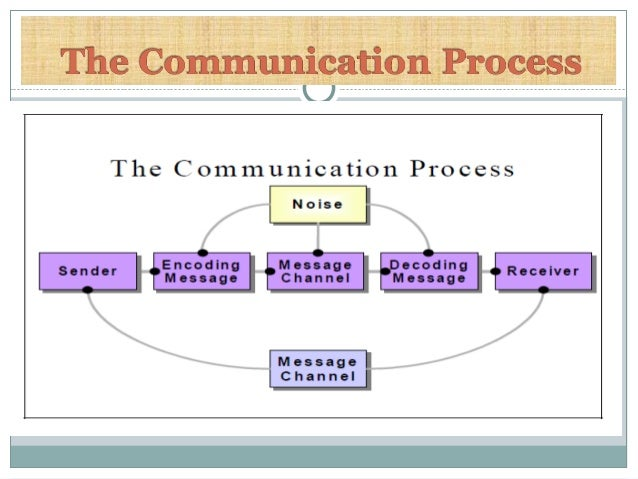 understanding the communication process in the In addition, communication is a two-way process of reaching common understanding between sender and receiver in which there is not only exchange ideas, news, information and feelings but also create and share meaning towards a mutually accepted direction or goal (kaul, 2006).
