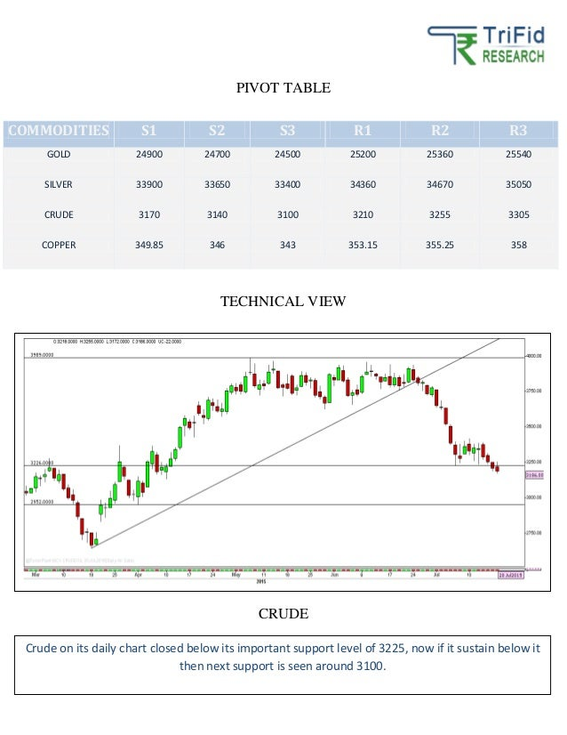 Free Daily Commodity Market Trends and Analyses Report