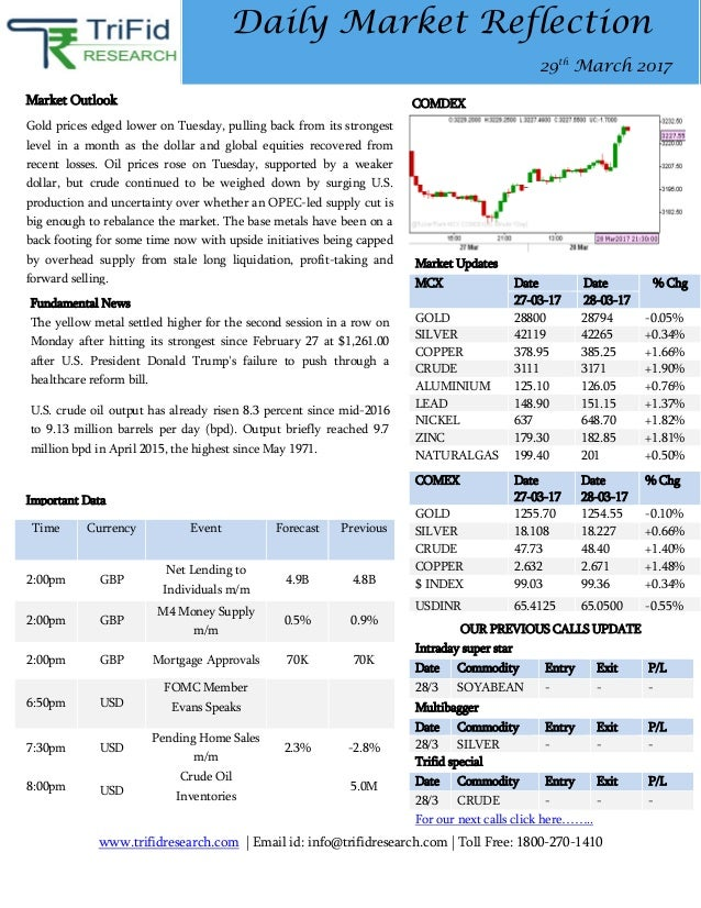 www.trifidresearch.com | Email id: info@trifidresearch.com | Toll Free: 1800-270-1410 Daily Market Reflection 29th March 2...