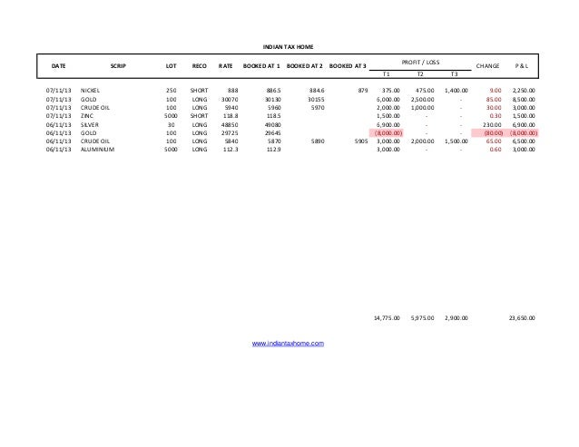INDIAN TAX HOME DATE  SCRIP  LOT  RECO  RATE  BOOKED AT 1  BOOKED AT 2  PROFIT / LOSS  BOOKED AT 3 T1  07/11/13 07/11/13 0...