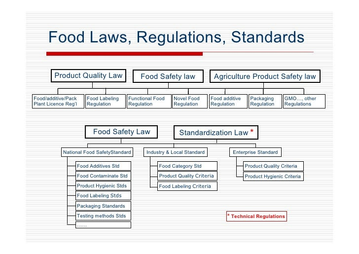 meet food and safety requirements when (updated december 2007) note: the food safety standards do not apply in new zealand the provisions of the food standards treaty between australia and new zealand do.