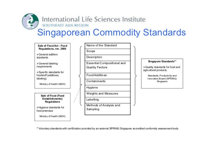 Singaporean Commodity Standards Sale of Food Act - Food                 Name of the Standard  Regulations, rev. 2006      ...