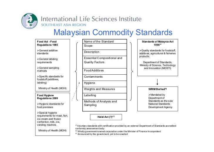 Malaysian Commodity StandardsFood Act - Food                        Name of the Standard                                  ...
