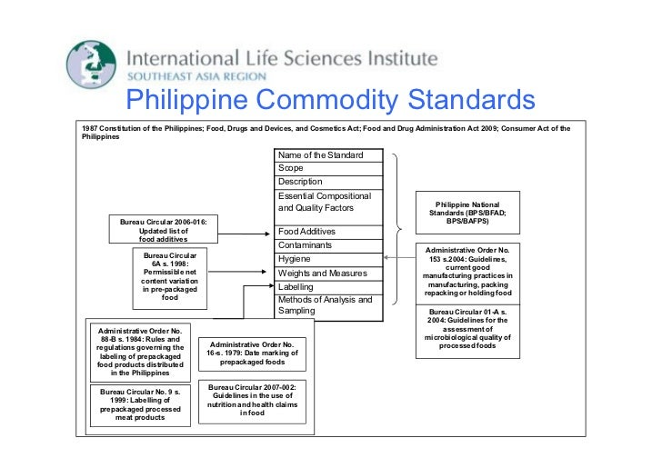Philippine Commodity Standards1987 Constitution of the Philippines; Food, Drugs and Devices, and Cosmetics Act; Food and D...