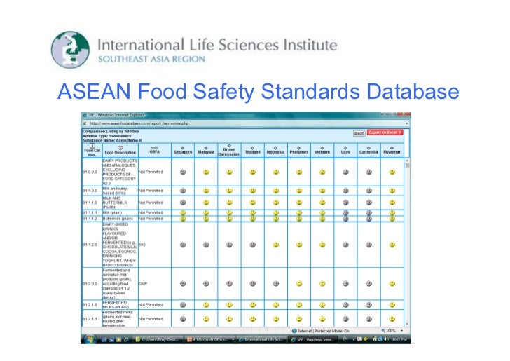 Commodity food standards in SEA