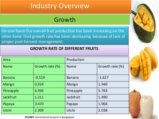 papaya industry analysis The rca analysis showed that malaysia had comparative advantage   watermelon and papaya industries to enhance their competitiveness and market.