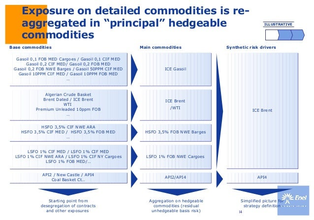 Commodity risk management and hedging framework of