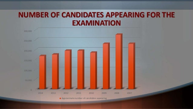 NUMBER OF CANDIDATES APPEARING FOR THE EXAMINATION 0 50,000 100,000 150,000 200,000 250,000 300,000 2014 2013 2012 2011 20...