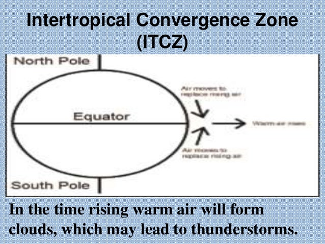 intertropical convergence zone Changes in the strength and position of the intertropical convergence zone ( itcz) are an important component of climate variability in the.