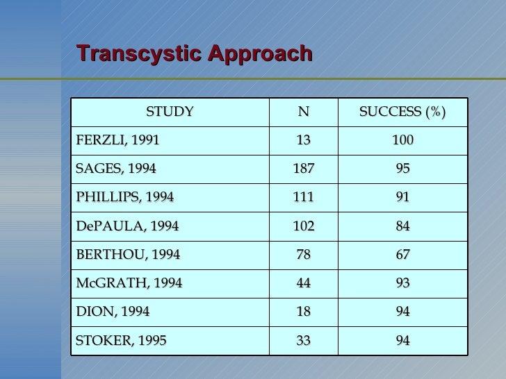 Transcystic Approach STUDY N SUCCESS (%) FERZLI, 1991 13 100 SAGES, 1994 187 95 PHILLIPS, 1994 111 91 DePAULA, 1994 102 84...