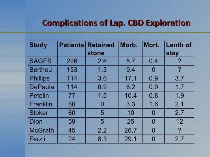Complications of Lap. CBD Exploration