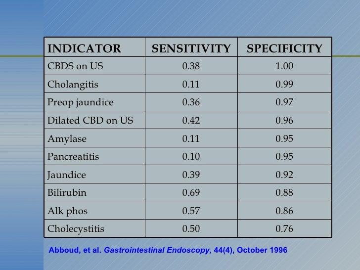 Abboud, et al.  Gastrointestinal Endoscopy,  44(4), October 1996  INDICATOR SENSITIVITY SPECIFICITY CBDS on US 0.38 1.00 C...