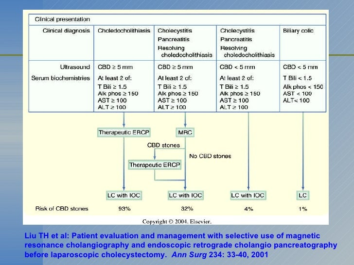 Liu TH et al: Patient evaluation and management with selective use of magnetic resonance cholangiography and endoscopic re...