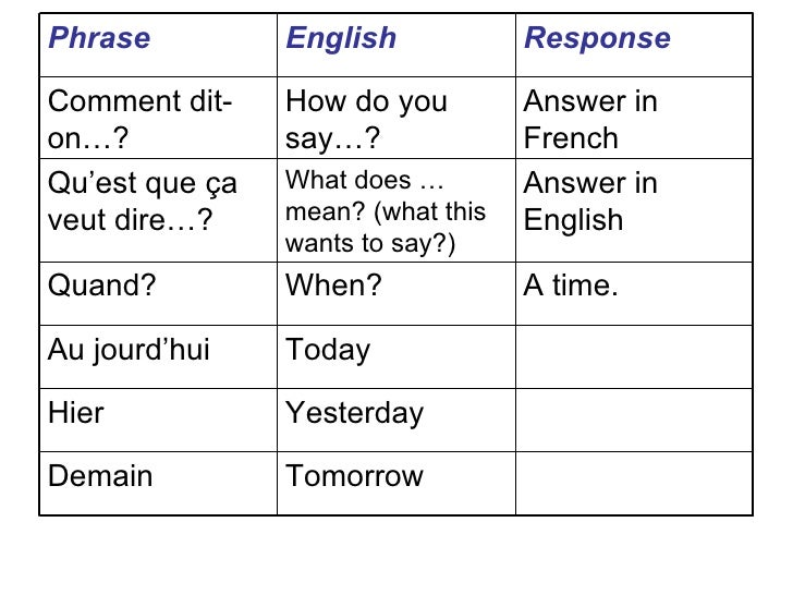 french coursework phrases