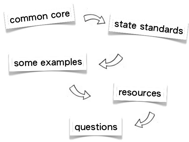 Common Core in the SS Classroom 6-12