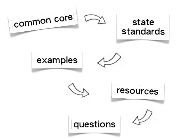 Common Core in the SS Classroom K-3