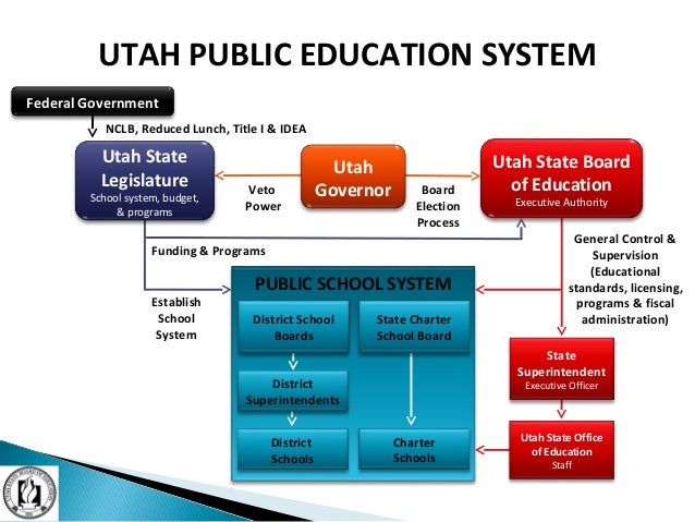 PUBLIC SCHOOL SYSTEM UTAH PUBLIC EDUCATION SYSTEM State Superintendent Executive Officer Veto Power Board Election Process...