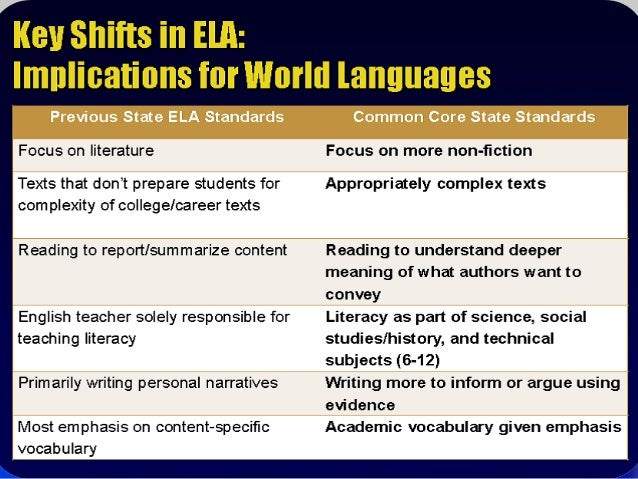Common Core Standards Alignment With World Languages Presentation - P21 world languages skills map