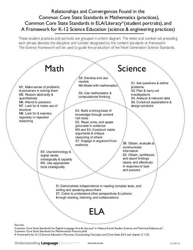Common Core Venn Diagram