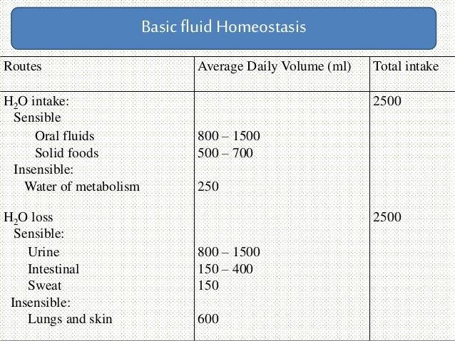 BasicfluidHomeostasis Routes Average Daily Volume (ml) Total intake H2O intake: Sensible 2500 Oral fluids 800 – 1500 Solid...