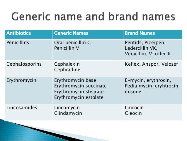 This all antibiotics names consumers