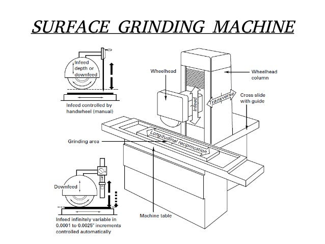 surface grinder machine diagram