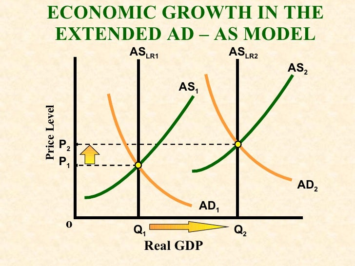 macro ad as model Macro ad/as model let us first understand the components of the ad/as model, so we can determine and identify the factors which play a part in the level of output.