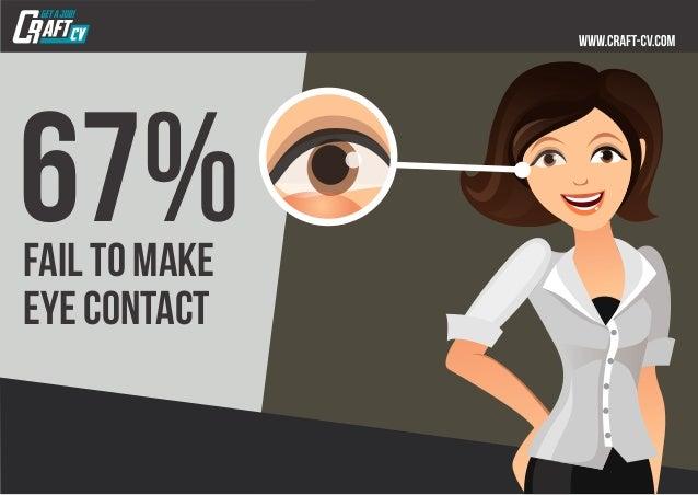 67%fail to make eye contact