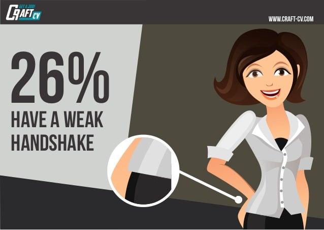26%have a weak handshake