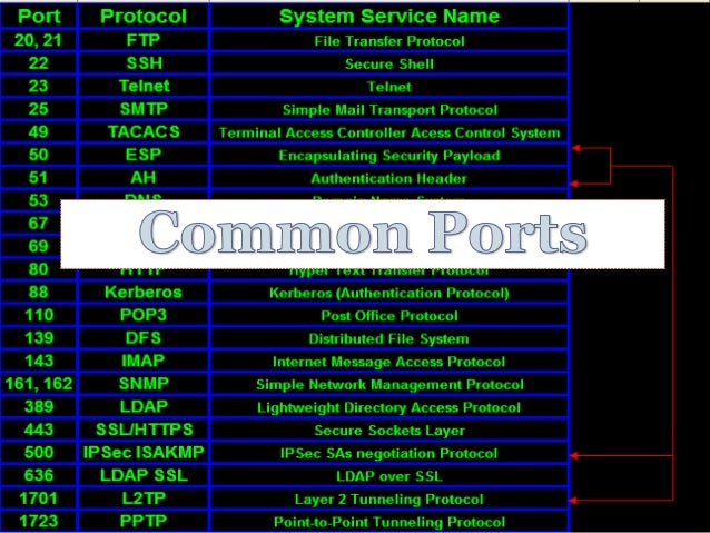 common ports Application ports this table lists the ports used by some of the more popular applications the first column shows the name of the application's protocol the next column lists each port used by the produc.