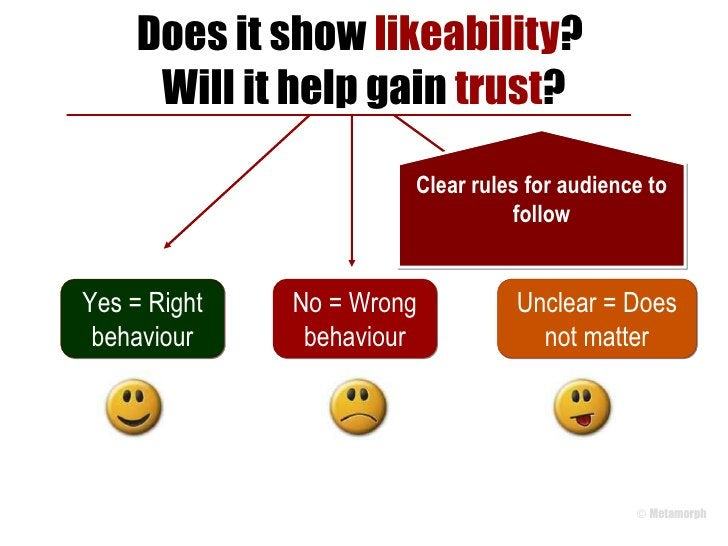 Does it show  likeability ?  Will it help gain  trust ? Yes = Right behaviour No = Wrong behaviour Unclear = Does not matt...