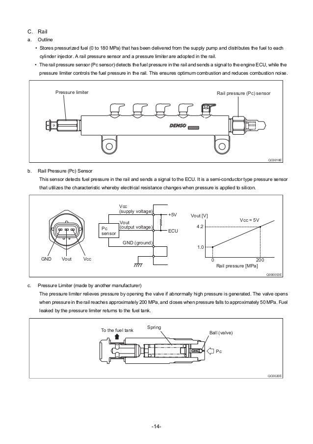 Mon Rail System For Nissan