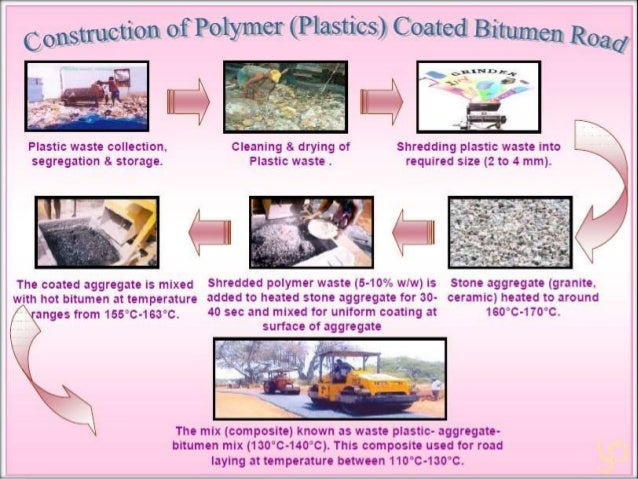 Reuse Of Plastic Waste