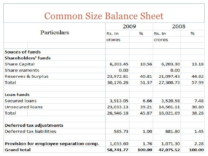 common size debt sheet