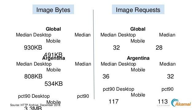 ©2018 AKAMAISource: HTTP Archive, December 2018 Image Bytes Image Requests Global Median Desktop Median Mobile 930KB 491KB...