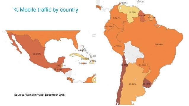 ©2018 AKAMAI % Mobile traffic by country Source: Akamai mPulse, December 2018