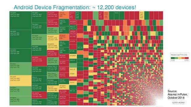 ©2018 AKAMAI Android Device Fragmentation: ~ 12,200 devices! Source: Akamai mPulse, October 2018