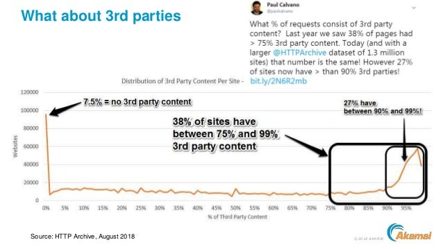 ©2018 AKAMAI What about 3rd parties Source: HTTP Archive, August 2018