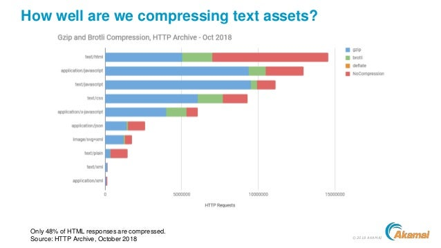 ©2018 AKAMAI How well are we compressing text assets? Only 48% of HTML responses are compressed. Source: HTTP Archive, Oct...