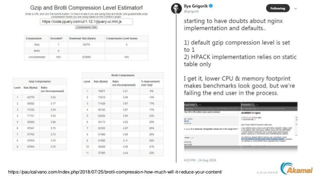 ©2018 AKAMAIhttps://paulcalvano.com/index.php/2018/07/25/brotli-compression-how-much-will-it-reduce-your-content/