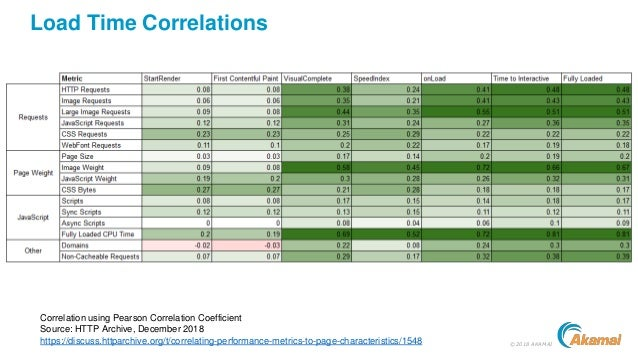 ©2018 AKAMAI Load Time Correlations Correlation using Pearson Correlation Coefficient Source: HTTP Archive, December 2018 ...