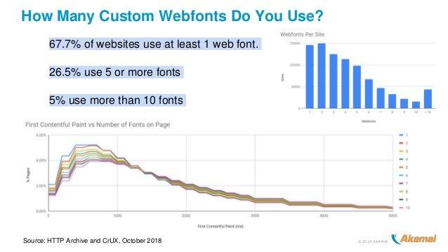 ©2018 AKAMAI How Many Custom Webfonts Do You Use? 67.7% of websites use at least 1 web font. 26.5% use 5 or more fonts 5% ...