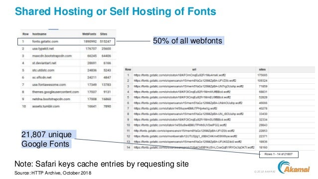 ©2018 AKAMAI Shared Hosting or Self Hosting of Fonts 50% of all webfonts Note: Safari keys cache entries by requesting sit...