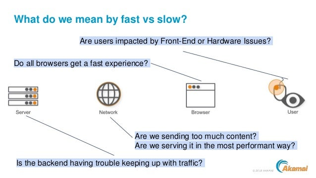 ©2018 AKAMAI What do we mean by fast vs slow? Are users impacted by Front-End or Hardware Issues? Do all browsers get a fa...