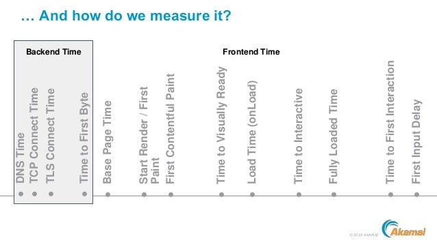 ©2018 AKAMAI … And how do we measure it? ●TLSConnectTimeBackend Time Frontend Time ●BasePageTime ●TimetoFirstByte ●DNSTime...