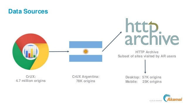 ©2018 AKAMAI Data Sources CrUX: 4.7 million origins CrUX Argentina: 78K origins HTTP Archive Subset of sites visited by AR...