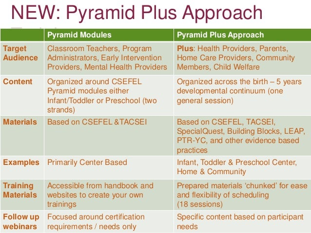 Gunnison County Pyramid Plus Community Overview