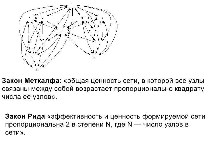 Закон Меткалфа :«общая ценность сети, в которой все узлы связаны между собой возрастает пропорционально квадрату числа ее...